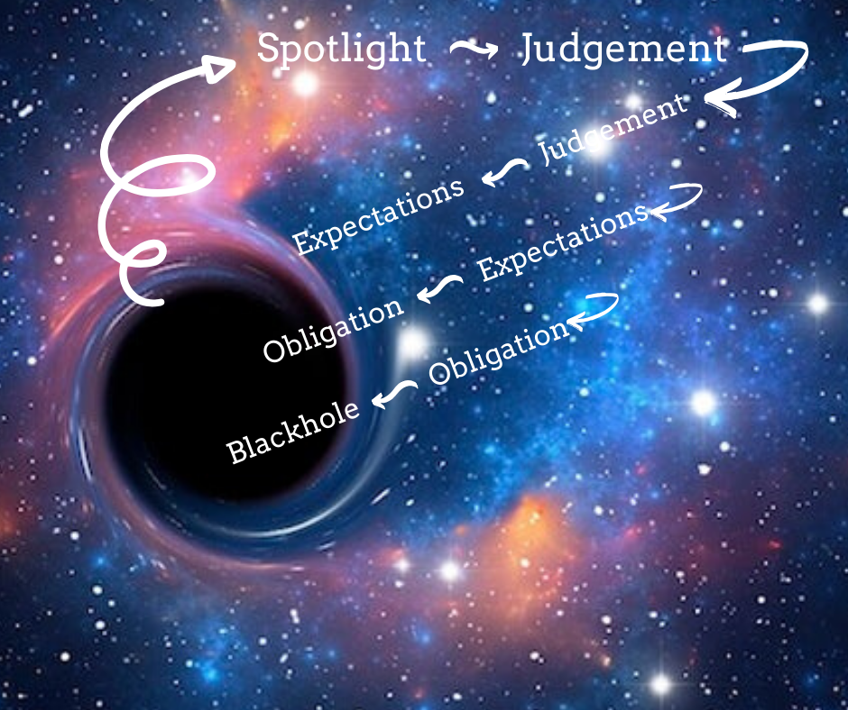 How does an Introvert stay out of this Blackhole? I'll share three easy steps on how you can, my fellow introvert, stay away from this slippery slope!